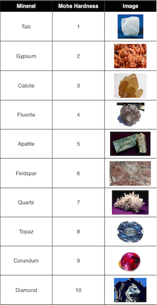 Mohs-Scale-of-Gemstone-Hardness1.png